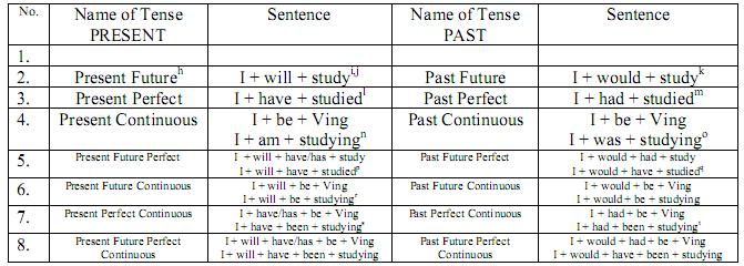 ... tenses. Now we will fill row 1. The names of tenses for row 1 are