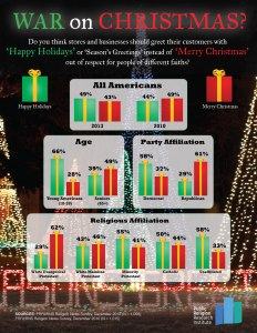 Merry Christmas vs Happy Holidays di Amerika Serikat (credit: Public Religion Research Institute)