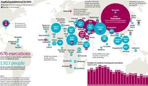 Grafik pelaksanaan hukuman mati di seluruh dunia pada tahun 2012 (credit: The Guardian)