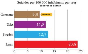 Statistik bunuh diri di Jepun dibandingkan dengan beberapa negara maju lainnya. Karl Andersson , penulis Swedia yang kini berdomisili di Jerman, percaya bahwa tradisi harakiri (seppuku) yang meninggikan nilai bunuh diri tercermin dari tingginya tingkat bunuh diri di Jepang (credit: Karl Andersson via karlandersson.se)