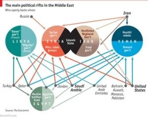 Konflik di Suriah hanyalah bagian dari kesemrawutan konflik di Timur Tengah (Diambil dari: economist.com/blogs/graphicdetail/2015/04/daily-chart-0)