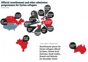 Penawaran Settlement dan Program Lainnya sebagaimana dilaporkan oleh UNHCR (diambil dari